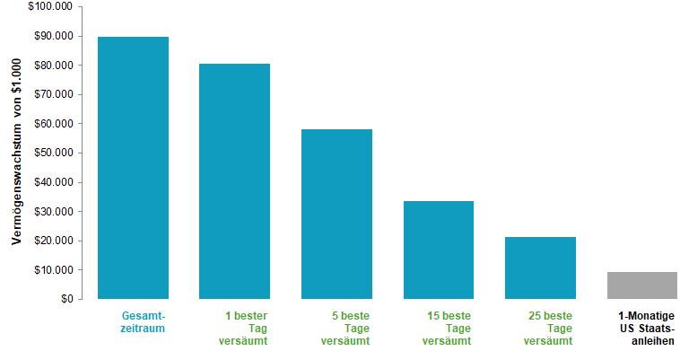 In US-Dollar. Man kann nicht direkt in Indizes investieren. Ihre Performance enthält daher nicht die mit einem tatsächlichen Portfoliomanagement verbundenen Kosten. Die Wertentwicklung in der Vergangenheit lässt nicht auf die zukünftige Wertentwicklung schließen. Performancedaten von Januar 1970 – August 2008 zur Verfügung gestellt vom Center for Research in Security Prices, University of Chicago (CRSP ); Performancedaten von September 2008 – Dezember 2015 zur Verfügung gestellt von Bloomberg. S&P Daten wurden zur Verfügung gestellt von Standard & Poo'rs Index Services Group. Daten zu US Anleihen und Staatsanleihen Copyright Stocks, Bonds, Bills, and Inflation Yearbook™, Ibbotson Associates, Chicago (jährliche Aktualisierung durch Roger G. Ibbotson und Rex A. Sinquefield).