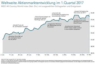Ein langfristiger Blick auf kurzfristige Volatilität (Stand: 31. März 2017)