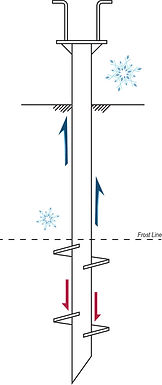 A diagram showing how screw piles and helical piles perform in cold weather conditions, specifically against the effects of frost.