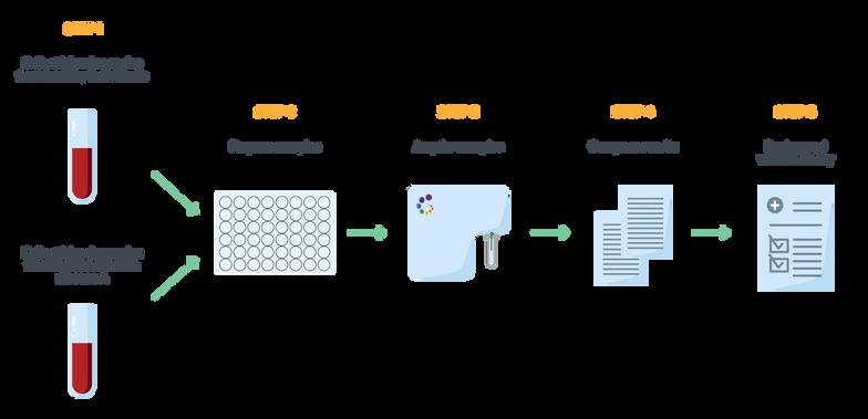 Immunoprofiling Workflow 2