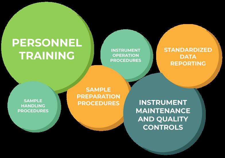 Multi-Site Standardization