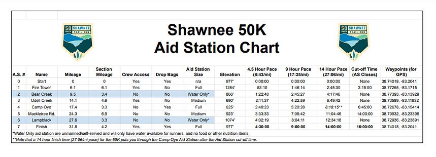 Shawnee 50K Aid Station Chart Image.PNG