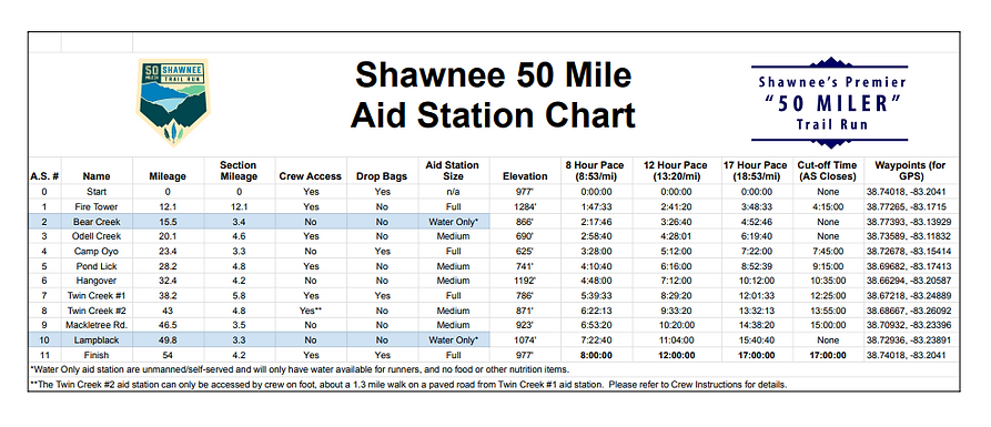 Shawnee 50 Mile Aid Station Chart Image.PNG