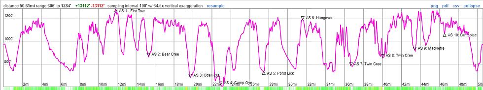 Shawnee 50 Mile Elevation Profile Image.PNG