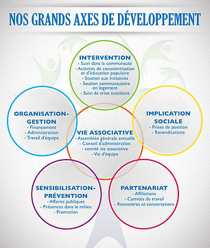 Nos grands xes de développement : Intervention, Implication sociale, Partenariat, Sensibilisation-Prévention, Organisation-Gestion et Vie Associative