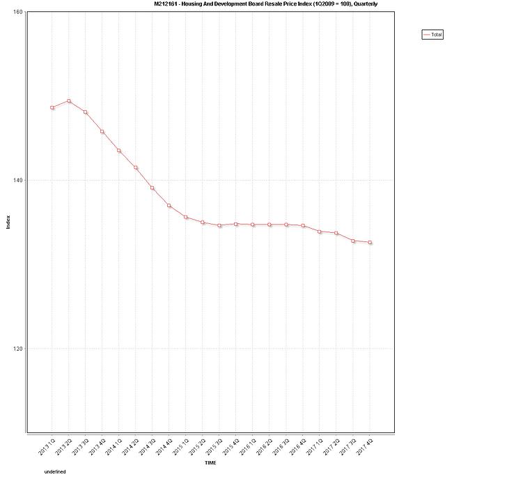 HDB depreciation since 2013