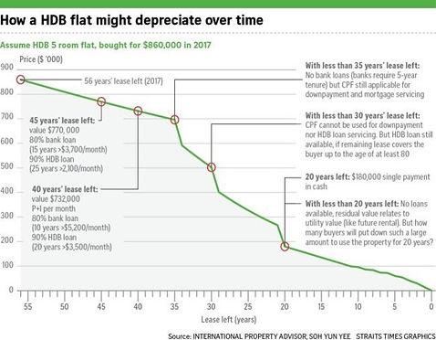 HDB Depreciating