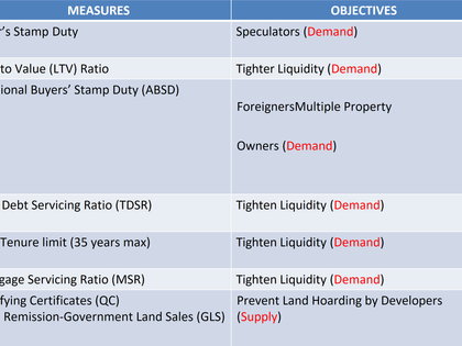Myth-busting Series (Part 1): Oversupply Situation