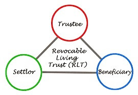 Type of Trusts