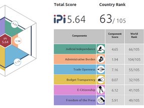 Index for Public Integrity: Brazil