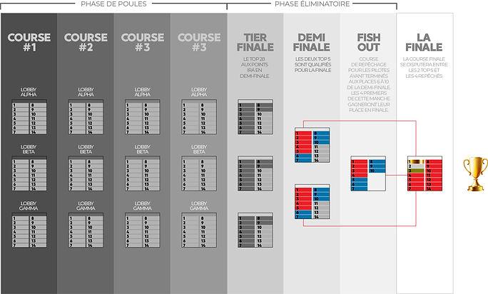 Arbre tournoi americas 2021-FR.jpg