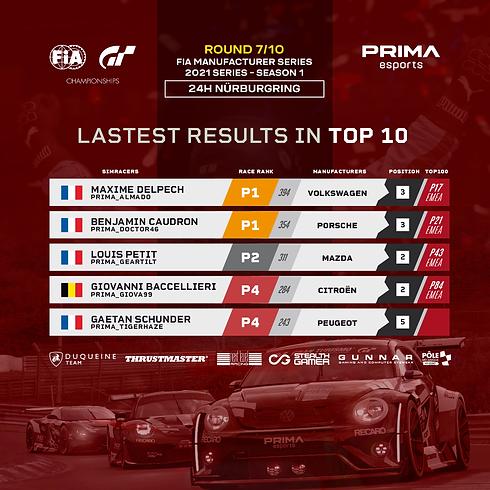Resultats FIA MF Round 7b.png