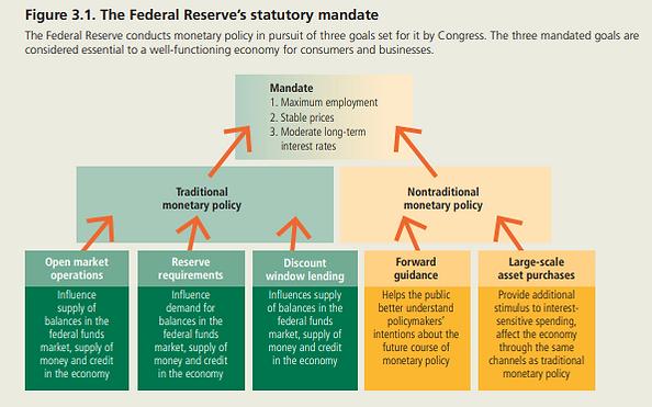 Fed Reserve Statutory Mandate.png