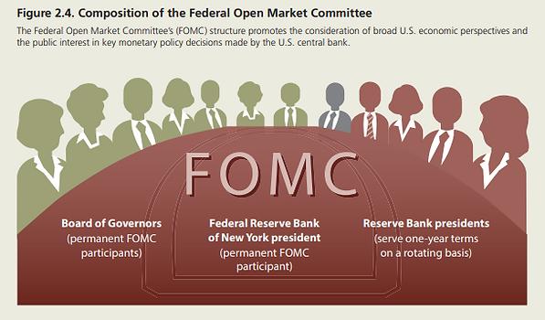 Fed Reserve FOMC.png