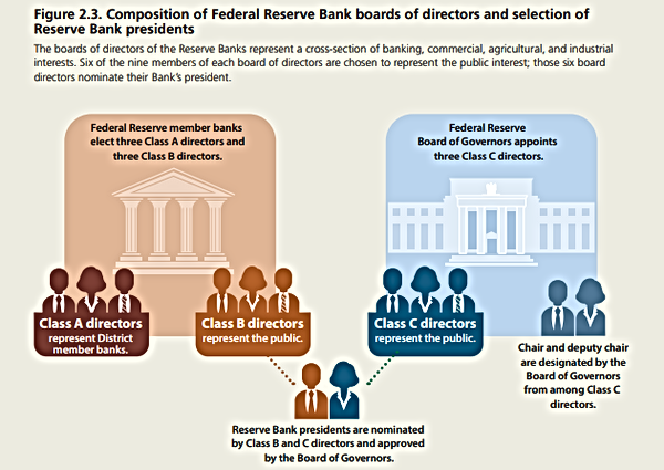 Fed Reserve Board of Directors and Presi