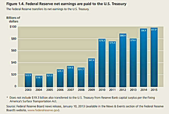 Fed Reserve Net Earnings 2003 to 2015.pn