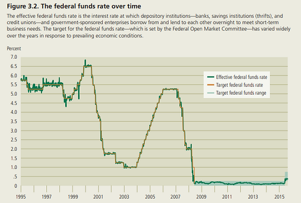 Fed Reserve Funds Rate 1995 to 2015.png