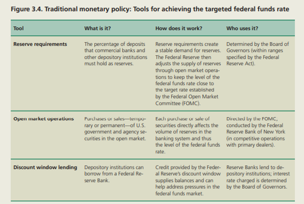 Fed Reserve Traditional Monetary Policy.
