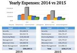 Yearly Expenses.