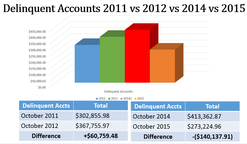 Delinquent Accounts