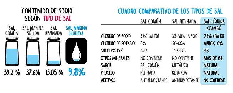 Sal Liquida Xcambo