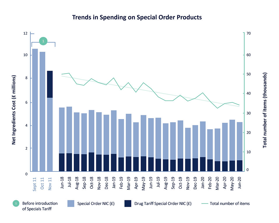 APSM090_Trends in spending graph_2019-20
