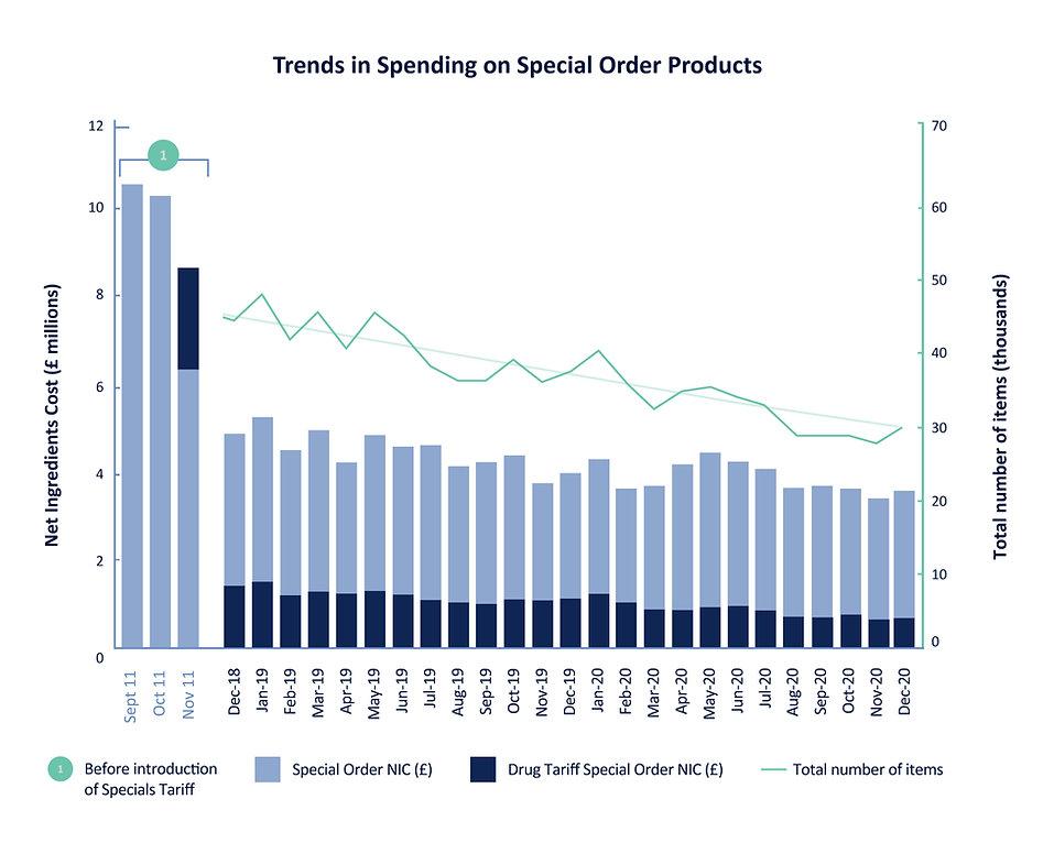 APSM090_Trends in spending graph_Dec 2018-20_1500x1200px_V1.jpg