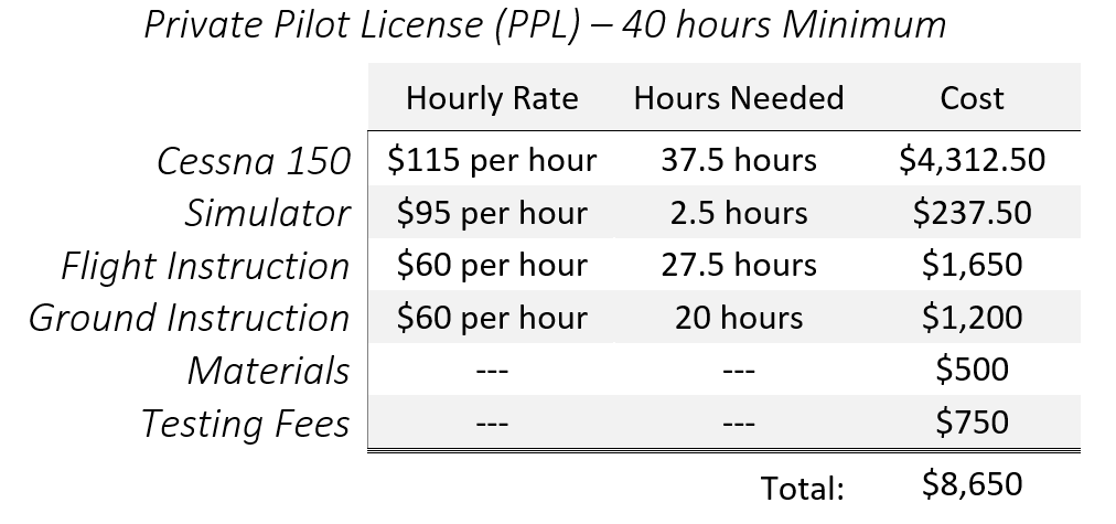 Ppl license cost cost price value