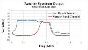Measured-gain-of-the-receiver.jpg