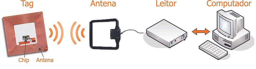Funcionamento RFID