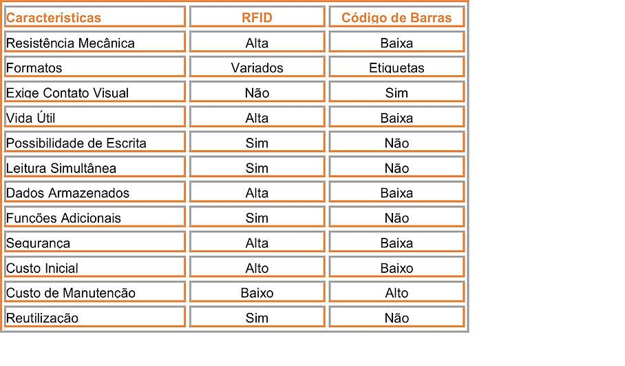Comparativo entre RFID e código de barras