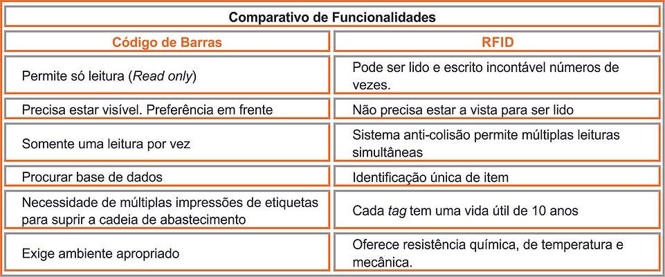 Comparativo funcionalidades RFID e código de barras