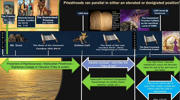 Melchizedek chart1.png