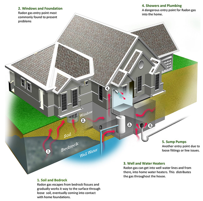 Radon In Your Home?