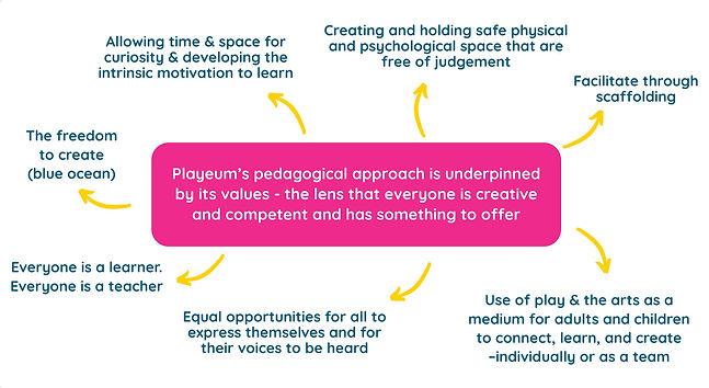 Playeum's Values.jpg