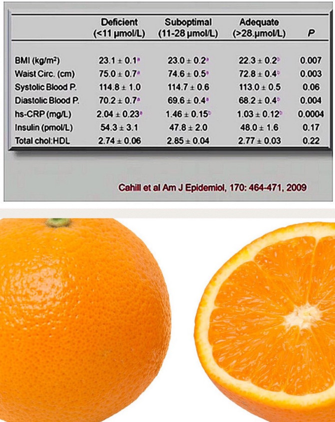 Eating an orange a day may keep the doctor away