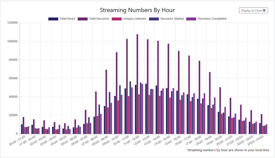 A view of how frequently the live stream is accessed per hour