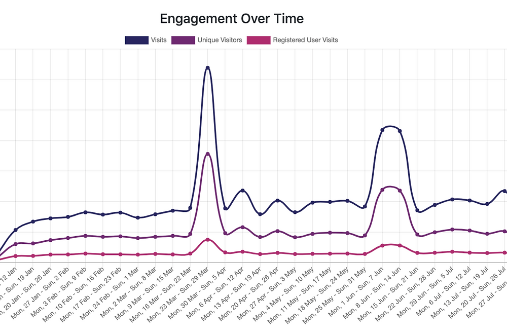 Graph depicting YFM's increase in app engagement