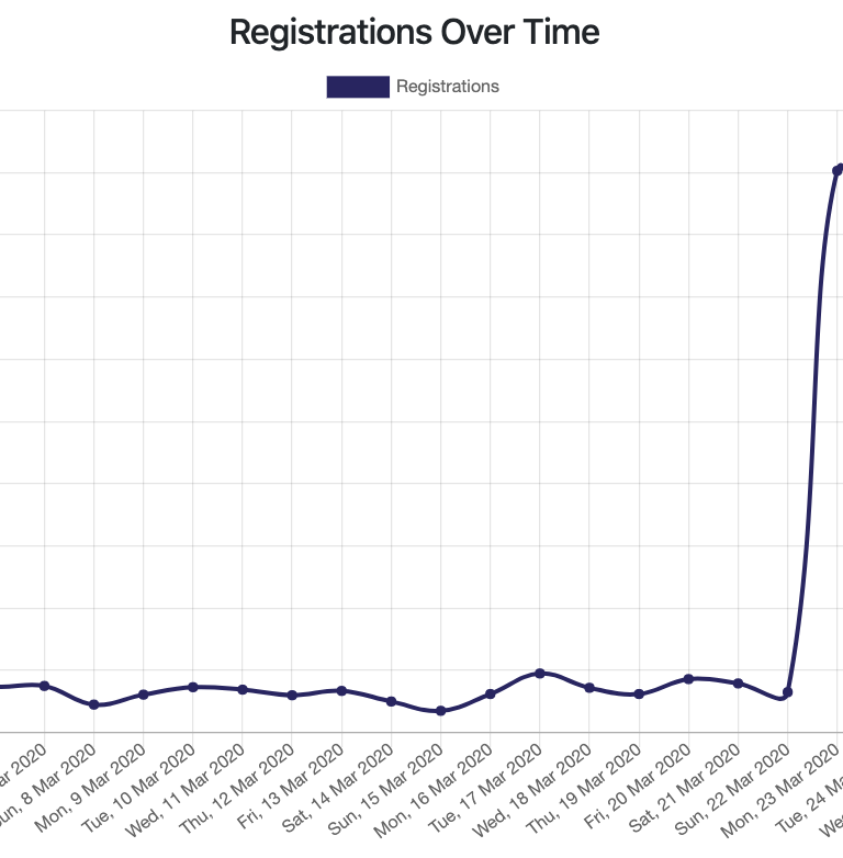 Graph depicting impact of 100Racks campaign on new app registrations