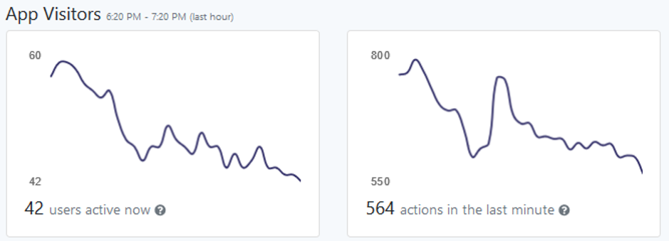 How App Visitors are reported in Metrics