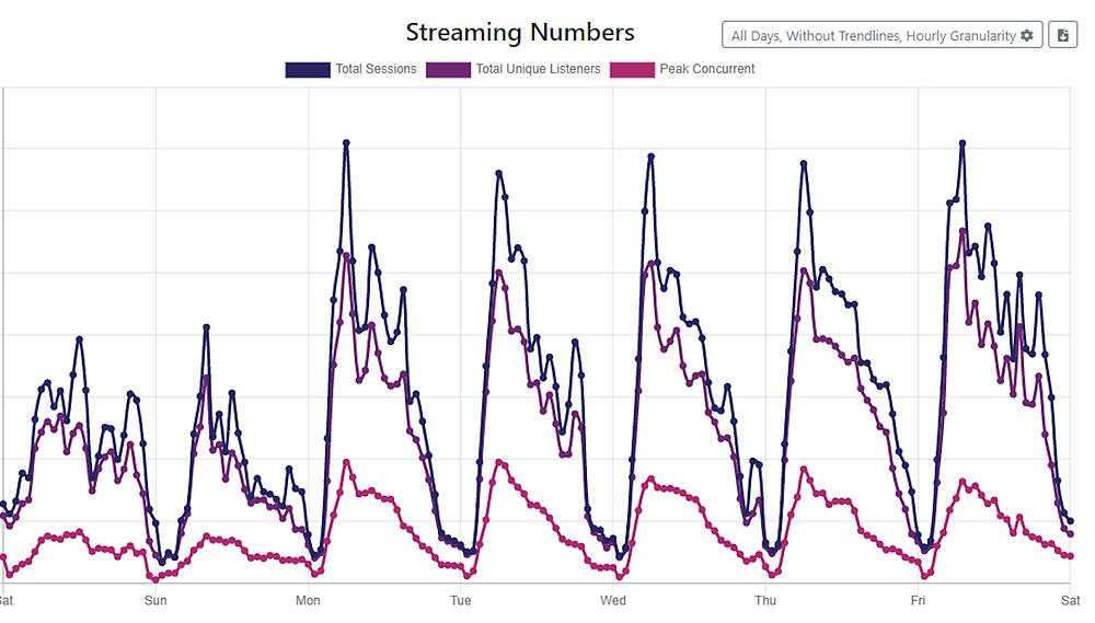 Graph depicting YFM's streaming engagement during 100Racks campaign