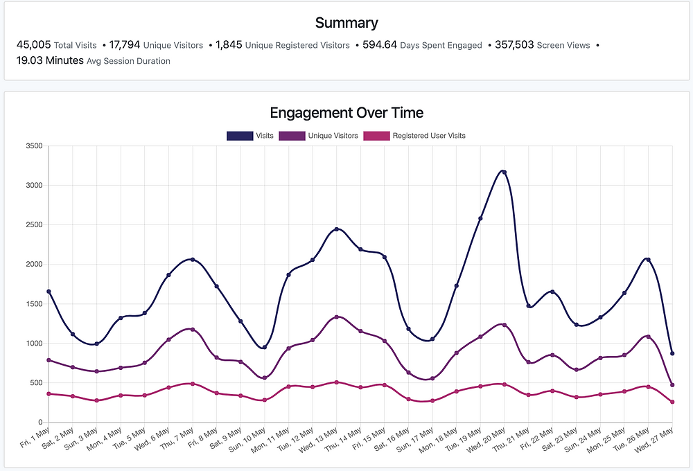 Metrics' app Engagement over time