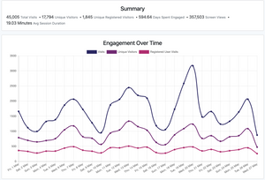Metrics' app Engagement over time