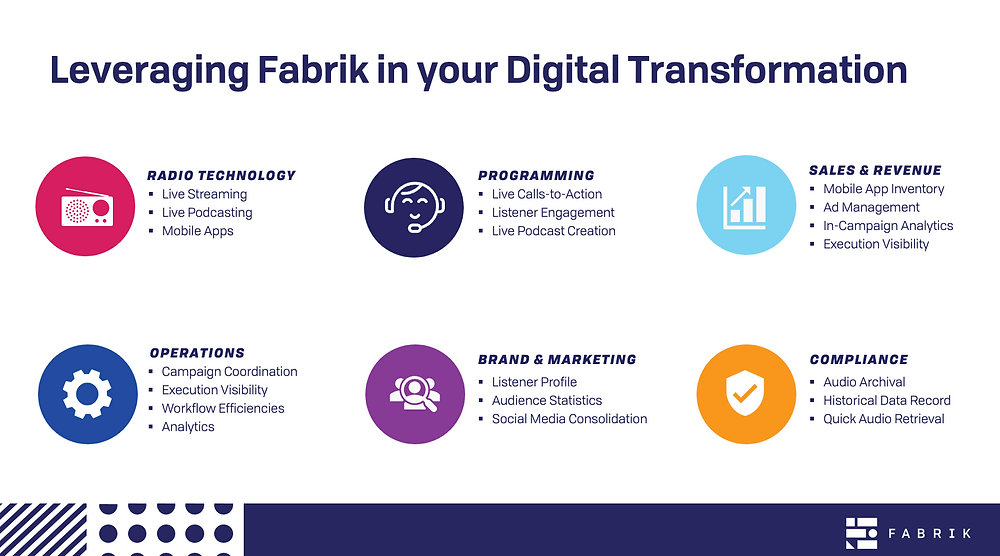 The variety of ways Fabrik adds value to your organisation.