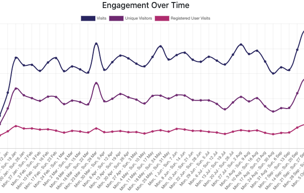 An image depicting App Engagement within Metrics.