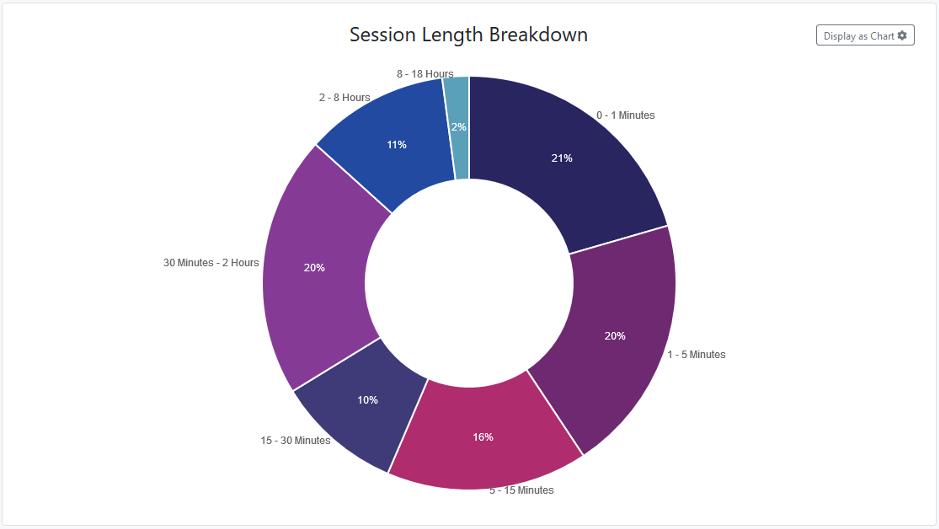 Understanding how long listeners listen to the live stream in Metrics