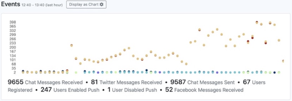 A busy messaging period captured by Metrics
