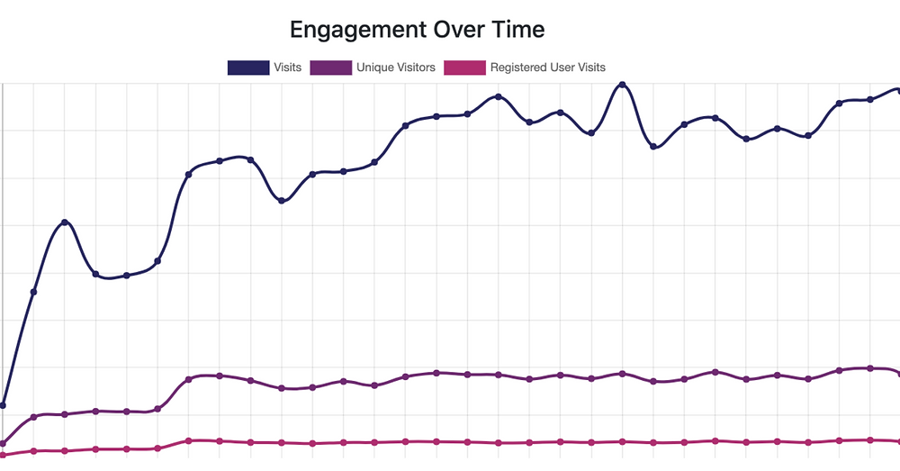 A graph indicating an increase in app engagement.