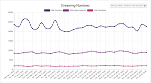 Fabrik Streaming Numbers