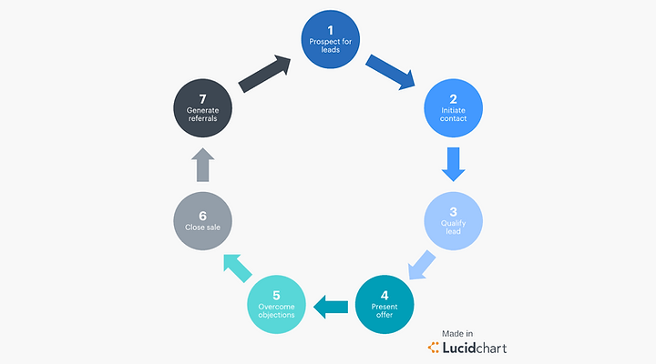 A Sales Cycle